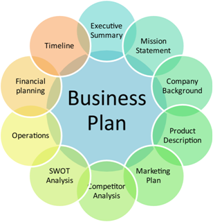 business plan intro Fbla competitive events also prepare students for successful careers in business by providing opportunities to apply classroom concepts in a workforce business plan: individual, team: prejudged reports & presentation: introduction to business communication--9th & 10th grade event.